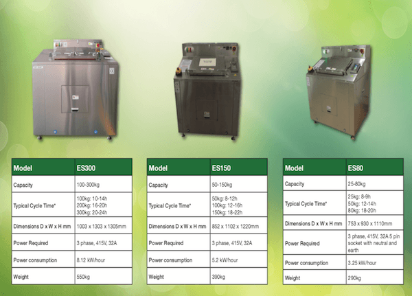 Waste Food Recycling Dryers